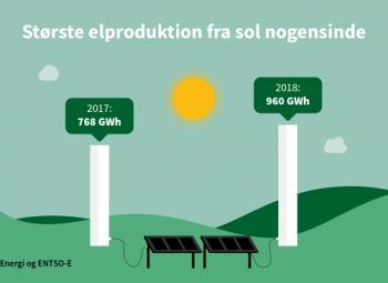 Tanskassa aurinkosähköennätys