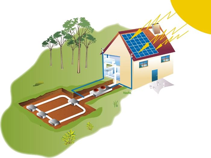 Paras yhdistelmä — maalämpö ja aurinkolämpö