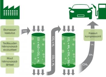 Metaanireaktorilla puhdasta energiaa