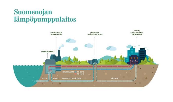 Pääkaupunkiseudun päästöt pienenevät